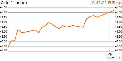 30 napos arany EUR/Kg grafikon - 2019-09-04-12-00