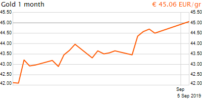 30 napos arany EUR/Kg grafikon - 2019-09-05-07-00