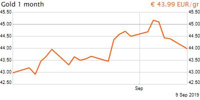 30 napos arany EUR/Kg grafikon - 2019-09-09-09-00