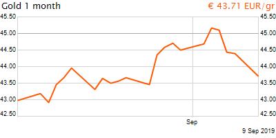 30 napos arany EUR/Kg grafikon - 2019-09-09-22-00