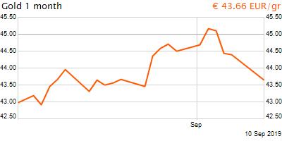 30 napos arany EUR/Kg grafikon - 2019-09-10-16-00