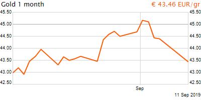 30 napos arany EUR/Kg grafikon - 2019-09-11-09-00