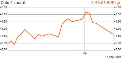 30 napos arany EUR/Kg grafikon - 2019-09-11-19-00