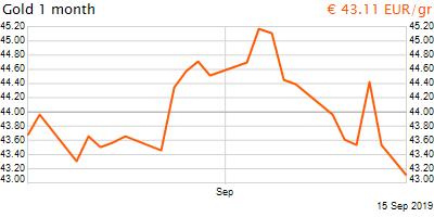 30 napos arany EUR/Kg grafikon - 2019-09-15-08-00
