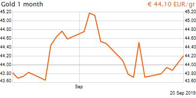 30 napos arany EUR/Kg grafikon - 2019-09-20-21-00