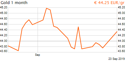 30 napos arany EUR/Kg grafikon - 2019-09-23-12-00