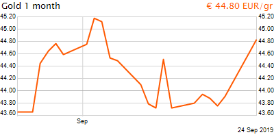 30 napos arany EUR/Kg grafikon - 2019-09-24-19-00
