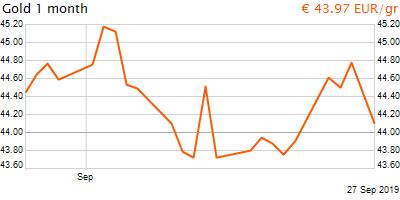 30 napos arany EUR/Kg grafikon - 2019-09-27-11-00