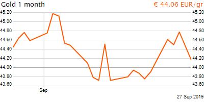 30 napos arany EUR/Kg grafikon - 2019-09-27-20-00