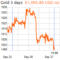 3 napos arany USD/Oz grafikon - 2019-09-27-11-00