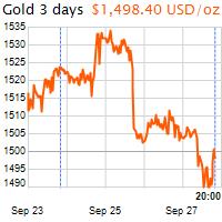 3 napos arany USD/Oz grafikon - 2019-09-27-20-00