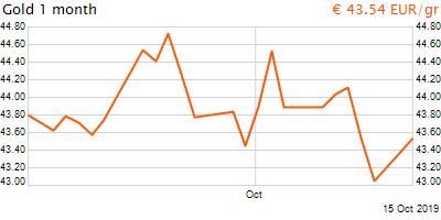 30 napos arany EUR/Kg grafikon - 2019-10-15-05-00