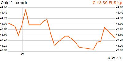 30 napos arany EUR/Kg grafikon - 2019-10-28-14-00