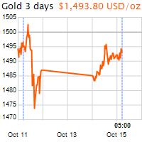 3 napos arany USD/Oz grafikon - 2019-10-15-05-00