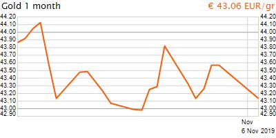 30 napos arany EUR/Kg grafikon - 2019-11-06-16-00