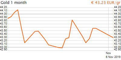 30 napos arany EUR/Kg grafikon - 2019-11-06-21-00