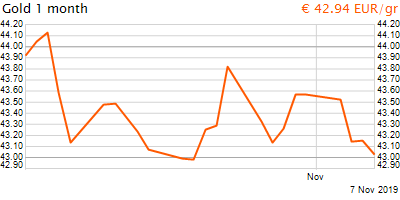 30 napos arany EUR/Kg grafikon - 2019-11-07-12-00