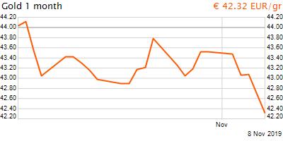30 napos arany EUR/Kg grafikon - 2019-11-08-14-00