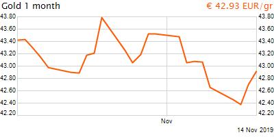 30 napos arany EUR/Kg grafikon - 2019-11-14-11-00