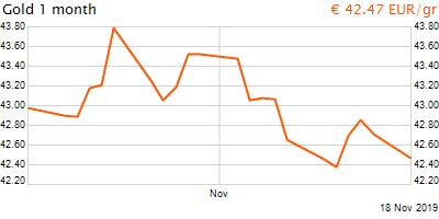 30 napos arany EUR/Kg grafikon - 2019-11-18-12-00