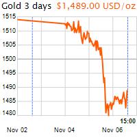 3 napos arany USD/Oz grafikon - 2019-11-06-15-00