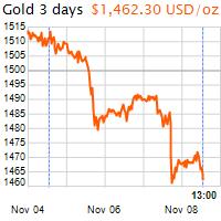 3 napos arany USD/Oz grafikon - 2019-11-08-13-00