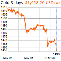 3 napos arany USD/Oz grafikon - 2019-11-08-14-00
