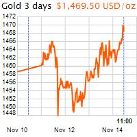 3 napos arany USD/Oz grafikon - 2019-11-14-11-00