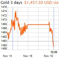 3 napos arany USD/Oz grafikon - 2019-11-18-12-00