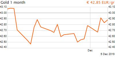 30 napos arany EUR/Kg grafikon - 2019-12-05-18-00