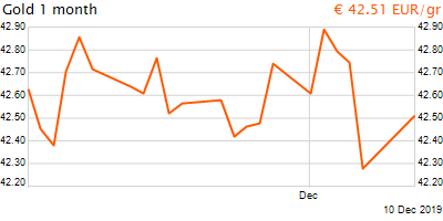 30 napos arany EUR/Kg grafikon - 2019-12-10-22-00