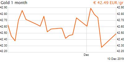 30 napos arany EUR/Kg grafikon - 2019-12-10-23-00