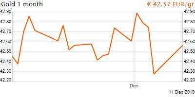 30 napos arany EUR/Kg grafikon - 2019-12-11-12-00
