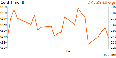 30 napos arany EUR/Kg grafikon - 2019-12-12-18-00