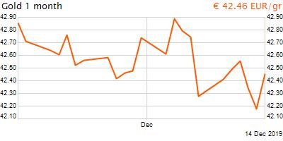 30 napos arany EUR/Kg grafikon - 2019-12-14-17-00