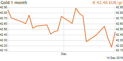 30 napos arany EUR/Kg grafikon - 2019-12-14-18-00