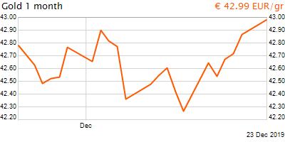 30 napos arany EUR/Kg grafikon - 2019-12-23-09-00