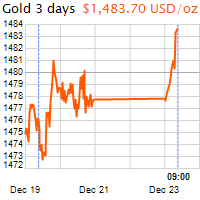 3 napos arany USD/Oz grafikon - 2019-12-23-09-00