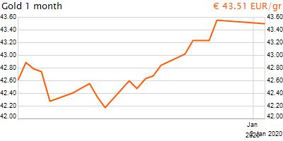 30 napos arany EUR/Kg grafikon - 2020-01-02-08-00