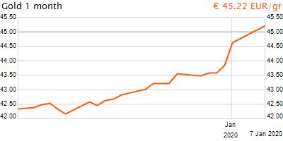 30 napos arany EUR/Kg grafikon - 2020-01-07-22-00