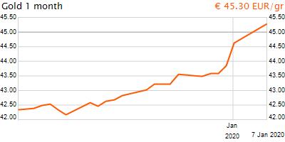 30 napos arany EUR/Kg grafikon - 2020-01-07-23-00