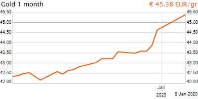 30 napos arany EUR/Kg grafikon - 2020-01-08-15-00