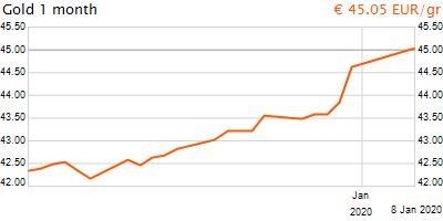 30 napos arany EUR/Kg grafikon - 2020-01-08-18-00