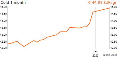 30 napos arany EUR/Kg grafikon - 2020-01-08-21-00