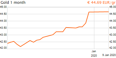 30 napos arany EUR/Kg grafikon - 2020-01-09-09-00