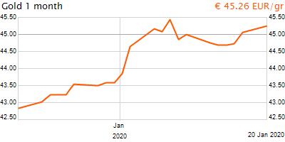 30 napos arany EUR/Kg grafikon - 2020-01-20-19-00