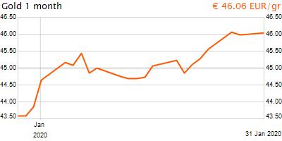 30 napos arany EUR/Kg grafikon - 2020-01-31-19-00
