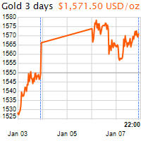 3 napos arany USD/Oz grafikon - 2020-01-07-22-00