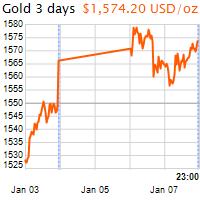 3 napos arany USD/Oz grafikon - 2020-01-07-23-00