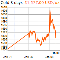 3 napos arany USD/Oz grafikon - 2020-01-08-15-00